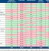 IL CORONAVIRUS IN ITALIA: RADDOPPIO DEI CONTAGI, +40% RICOVERI, +61% TERAPIE INTENSIVE